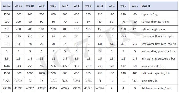 جدول راهنمای انتخاب دستگاه سختی گیر رزینی