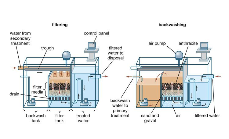Water purifier with sand filter