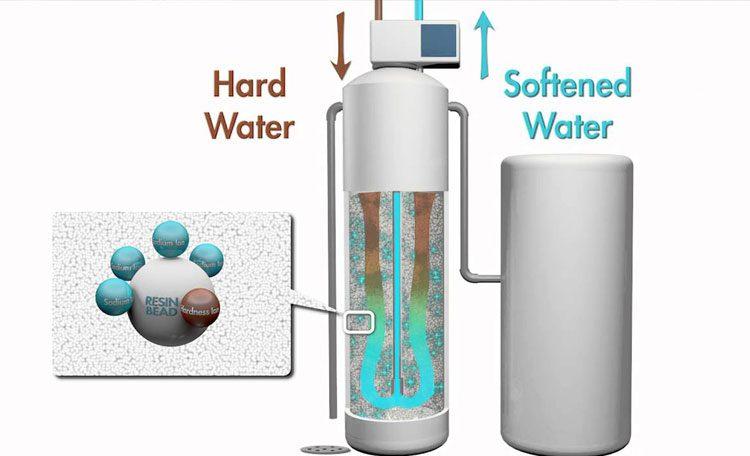 ساخت سختی گیر آب