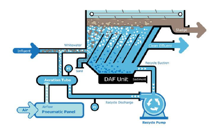 DAF wastewater degreasing