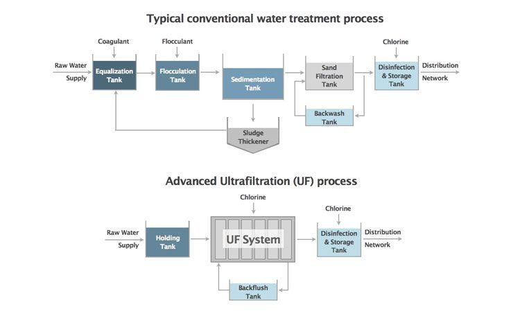 Advantages of UF ultrafiltration