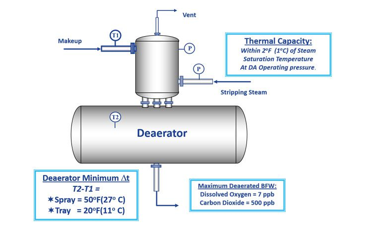 Deaeration and tray deaerator