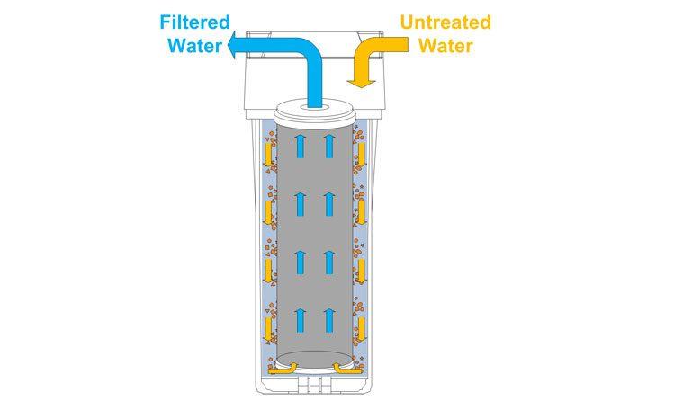 تصفیه آب با فیلتر کربنی
