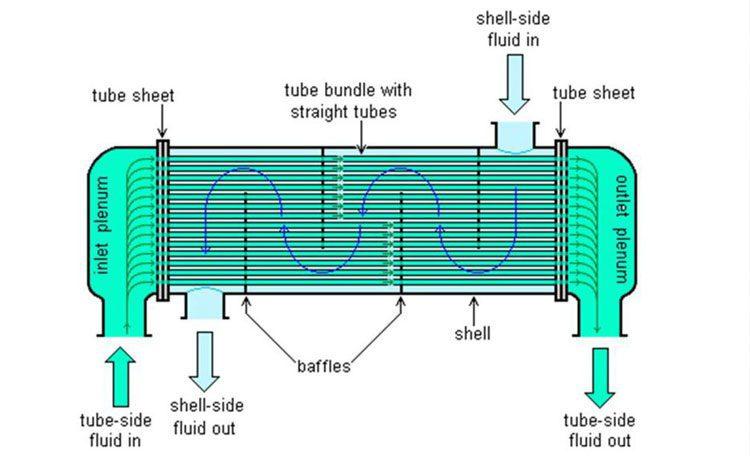 تولید مبدل حرارتی پوسته و لوله
