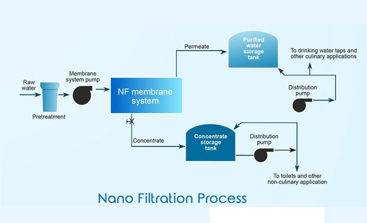 Water treatment by nanofiltration method