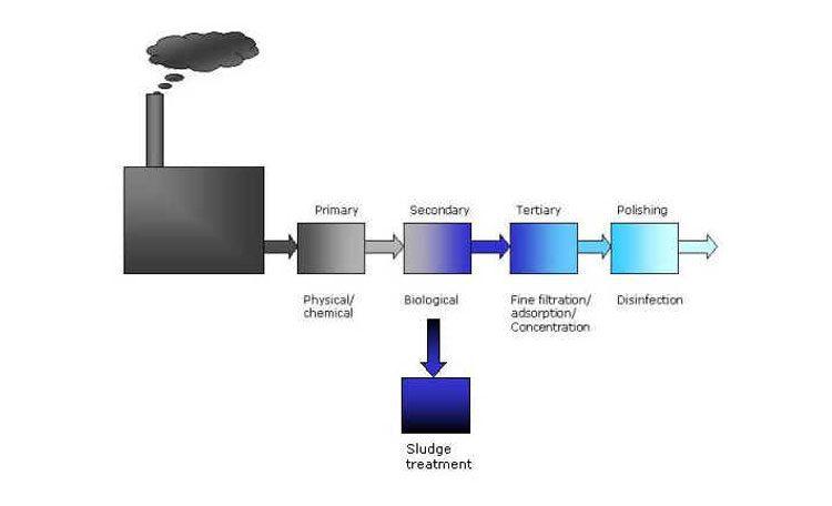 طراحی پکیج تصفیه فاضلاب شیمیایی