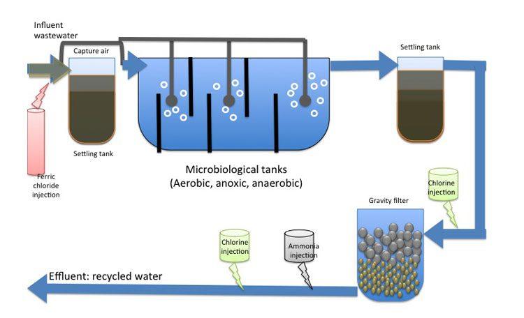 ساخت پکیج تصفیه فاضلاب صنعتی و شیمیایی