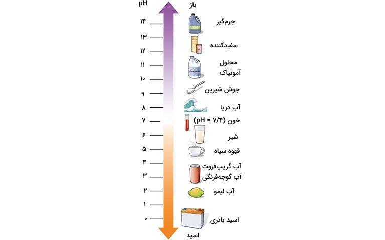 مقدار استاندارد ph آب