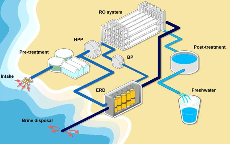 روش های ترکیبی شیرین سازی آب دریا