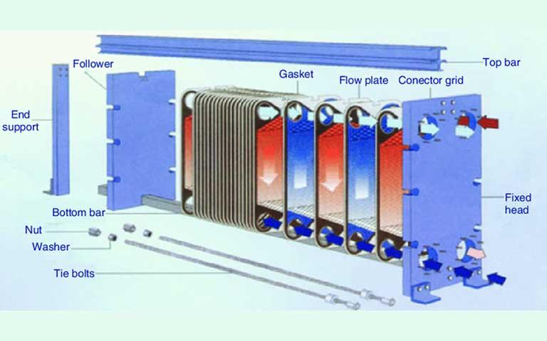 ساخت مبدل حرارتی صفحه ای