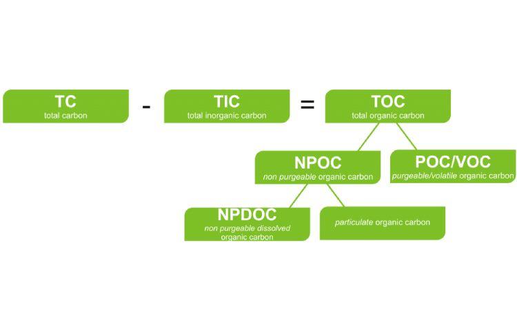 TOC یا کل کربن آلی چیست